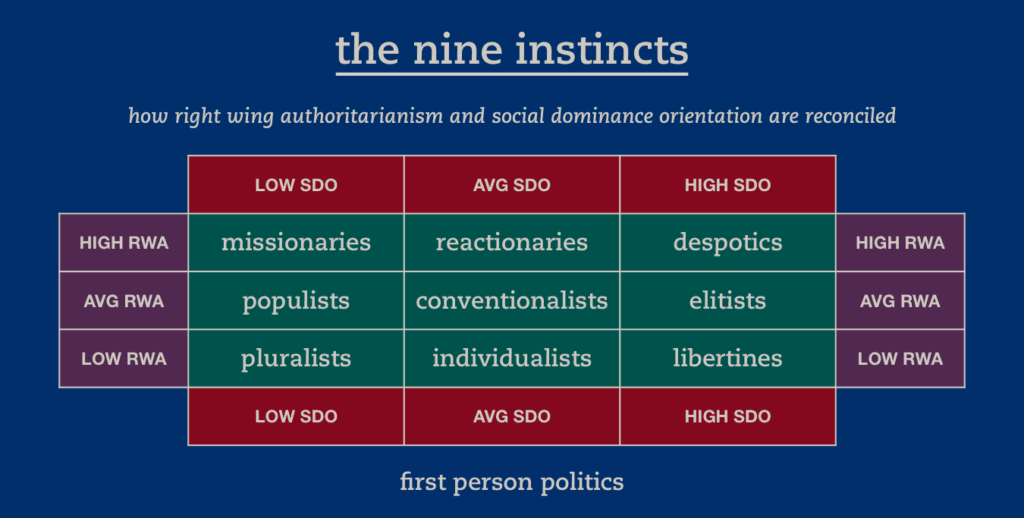 9 instincts political psychology