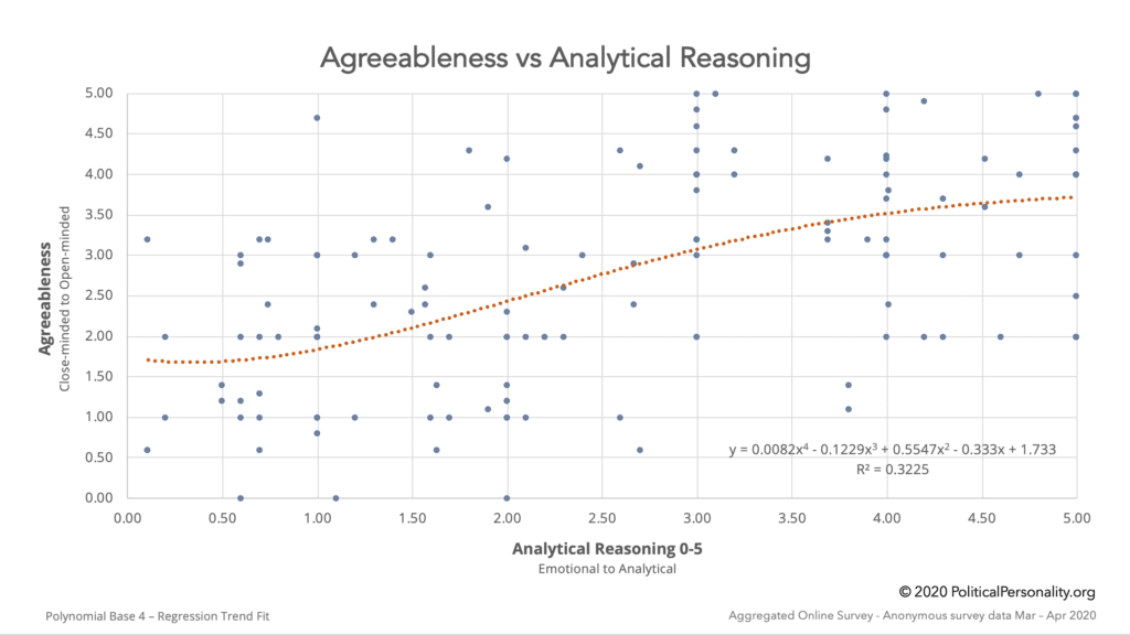 Agreeableness vs Analytical Reasoning Chart