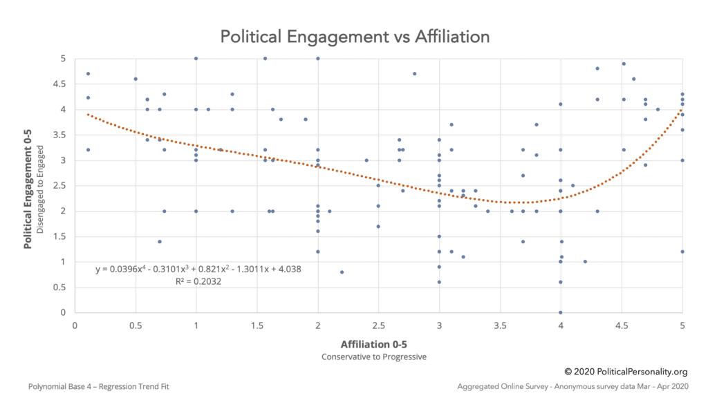 Political Engagement vs Affiliation
