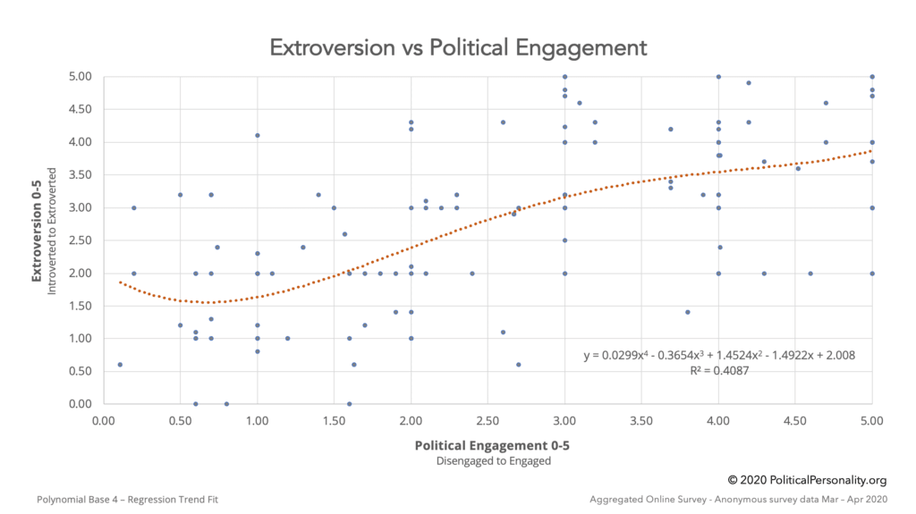 Extroversion vs. Political Engagement Stats