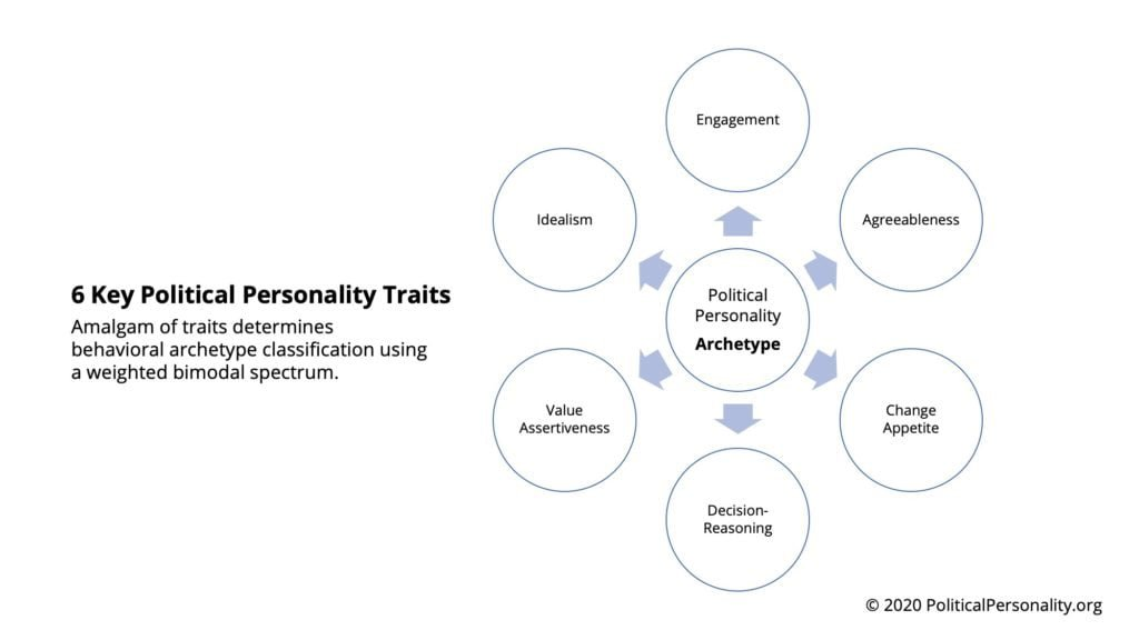 Political Personality - Trait Spectrum 2020 Amalgam of traits determines behavioral archetype classification using a weighted bimodal spectrum.